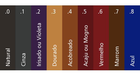 Tabela de cores de cabelo nuances